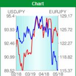 FXチャート比較