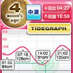 タイドグラフ(潮汐) 珊瑚ピンク