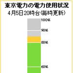 東京電力の電力使用状況