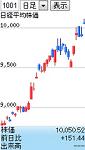 株価チャート ストチャmini