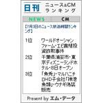 日刊 ニュース&CMランキング