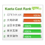 株式投資 KaetaCastブログパーツ